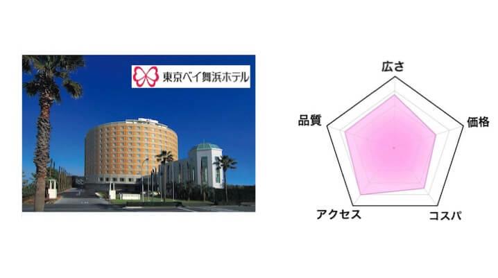 第3位「東京ベイ舞浜ホテル」