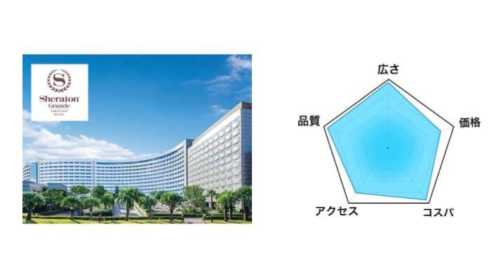 1.シェラトン・グランデ・トーキョーベイ・ホテル